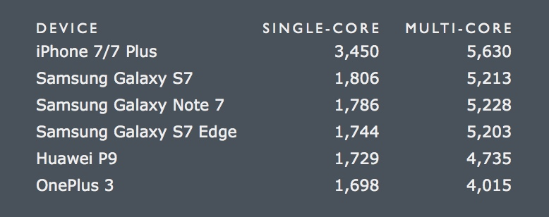 iphone-7-geekbench-scores.jpg